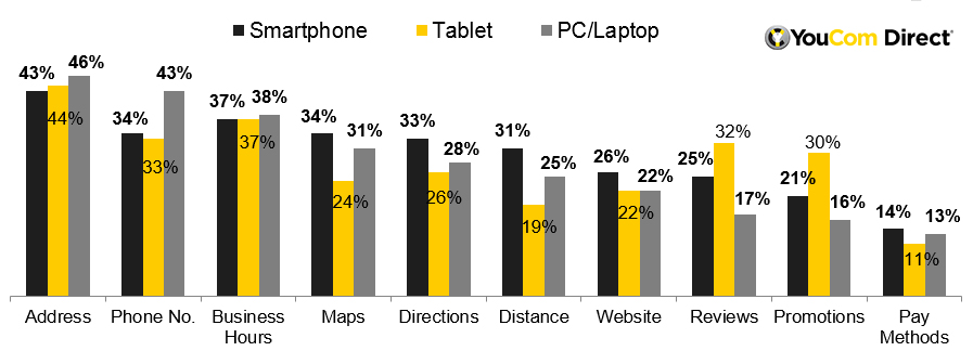 Local Search Behaviour Study by YouCom Direct