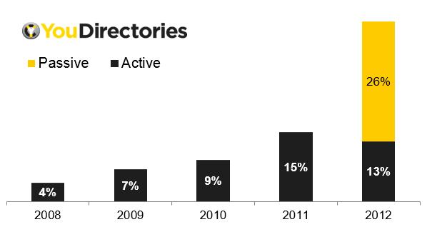 YouDirectories-Local-Search-Behaviour-Survey-12-Graph