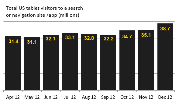 YouDirectories-Local-Search-Behaviour-Survey-5-Graph