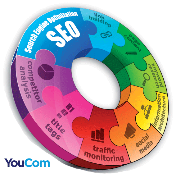 YouDirectories-The-Secret-to-a-Marketing-Budget-2